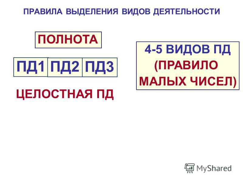 ПРАВИЛА ВЫДЕЛЕНИЯ ВИДОВ ДЕЯТЕЛЬНОСТИ ПД1 ПД2 ПД3 ПОЛНОТА ЦЕЛОСТНАЯ ПД 4-5 ВИДОВ ПД (ПРАВИЛО МАЛЫХ ЧИСЕЛ)