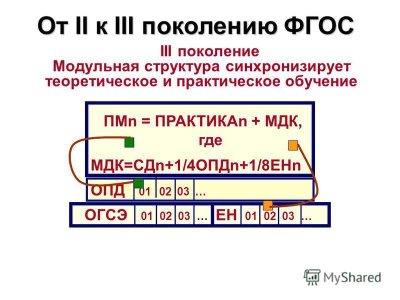 От II к III поколению ФГОС ОПД 01 02 03 … III поколение Модульная структура синхронизирует теоретическое и практическое обучение ОГСЭ 01 02 03 … ЕН 01 02 03 … ПМn = ПРАКТИКАn + МДК, где МДК=СДn+1/4ОПДn+1/8ЕНn