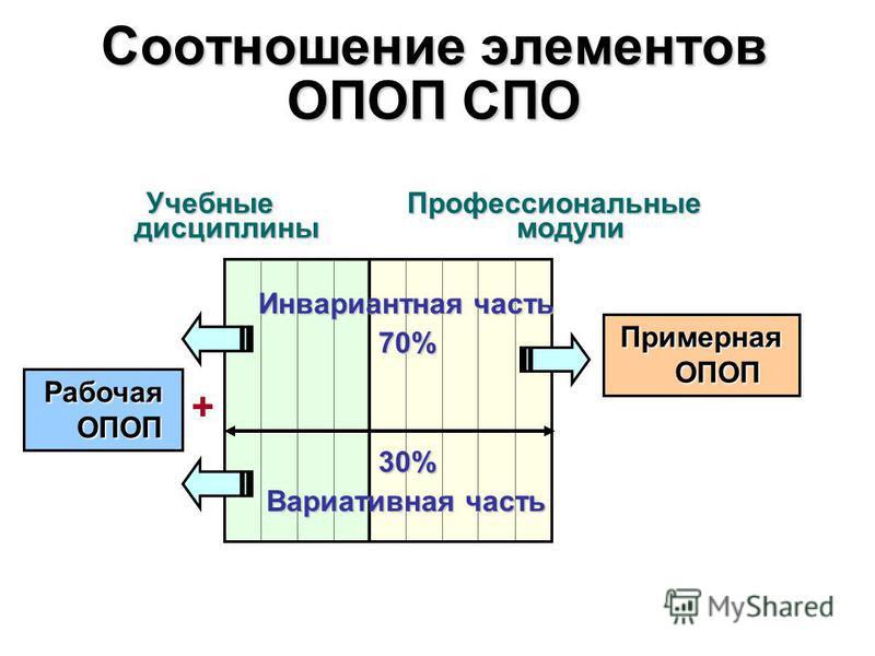 Соотношение элементов ОПОП СПО Учебные дисциплины Профессиональные модули 30% Вариативная часть Инвариантная часть 70% Примерная ОПОП Рабочая ОПОП +