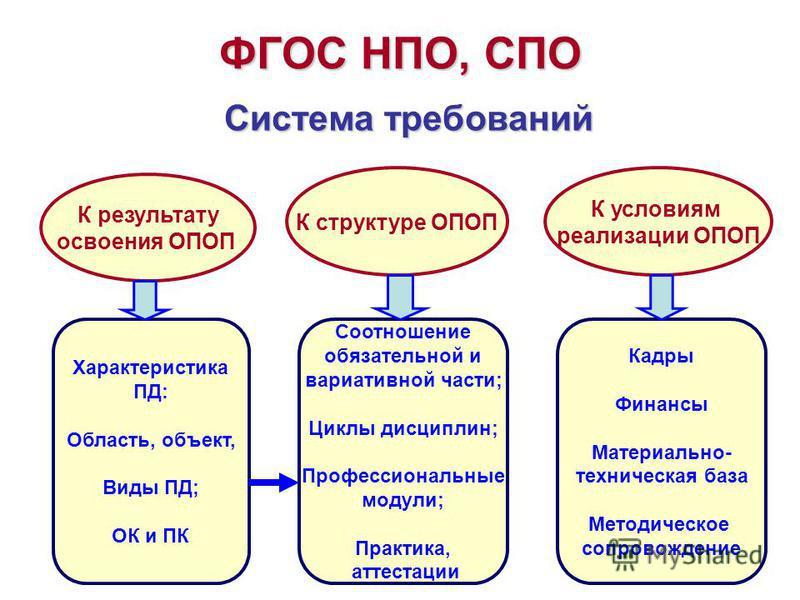 ФГОС НПО, СПО Система требований К результату освоения ОПОП К структуре ОПОП К условиям реализации ОПОП Характеристика ПД: Область, объект, Виды ПД; ОК и ПК Соотношение обязательной и вариативной части; Циклы дисциплин; Профессиональные модули; Практ