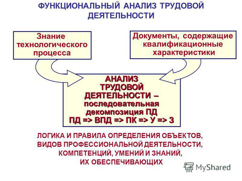 ФУНКЦИОНАЛЬНЫЙ АНАЛИЗ ТРУДОВОЙ ДЕЯТЕЛЬНОСТИАНАЛИЗТРУДОВОЙ ДЕЯТЕЛЬНОСТИ – последовательная декомпозиция ПД ПД => ВПД => ПК => У => З ЛОГИКА И ПРАВИЛА ОПРЕДЕЛЕНИЯ ОБЪЕКТОВ, ВИДОВ ПРОФЕССИОНАЛЬНОЙ ДЕЯТЕЛЬНОСТИ, КОМПЕТЕНЦИЙ, УМЕНИЙ И ЗНАНИЙ, ИХ ОБЕСПЕЧИВ