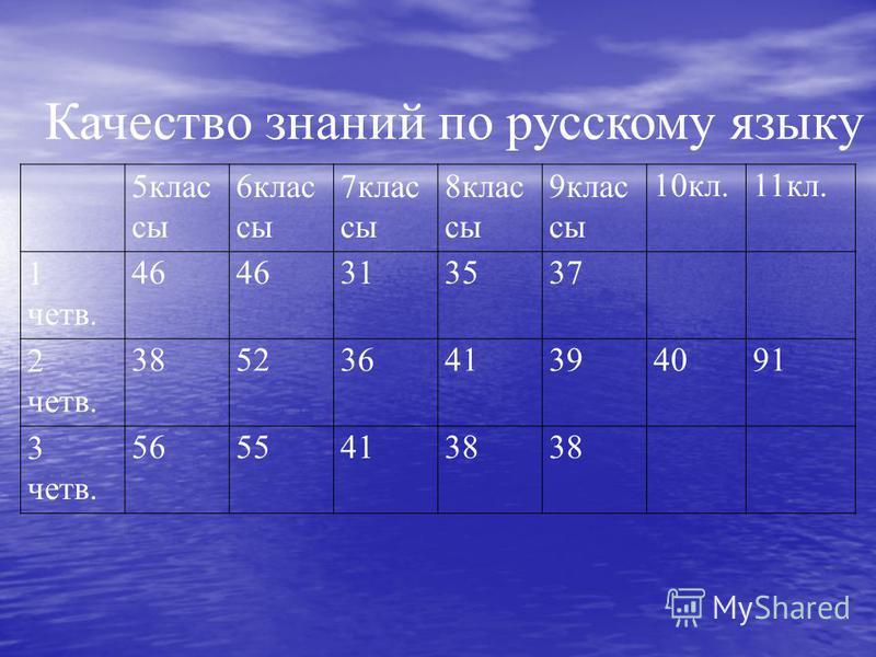 5 класси 6 класси 7 класси 8 класси 9 класси 10 кл.11 кл. 1 четв. 46 313537 2 четв. 38523641394091 3 четв. 56554138 Качество знаний по русскому языку