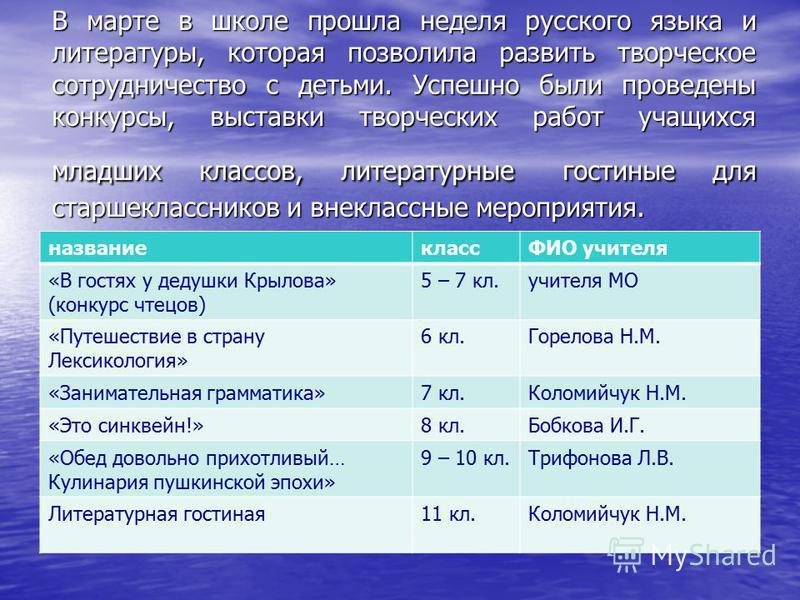 В марте в школе прошла неделя русского языка и литературы, которая позволила развить творческое сотрудничество с детьми. Успешно были проведены конкурси, выставки творческих работ учащихся младших классов, литературные гостиные для старшеклассников и