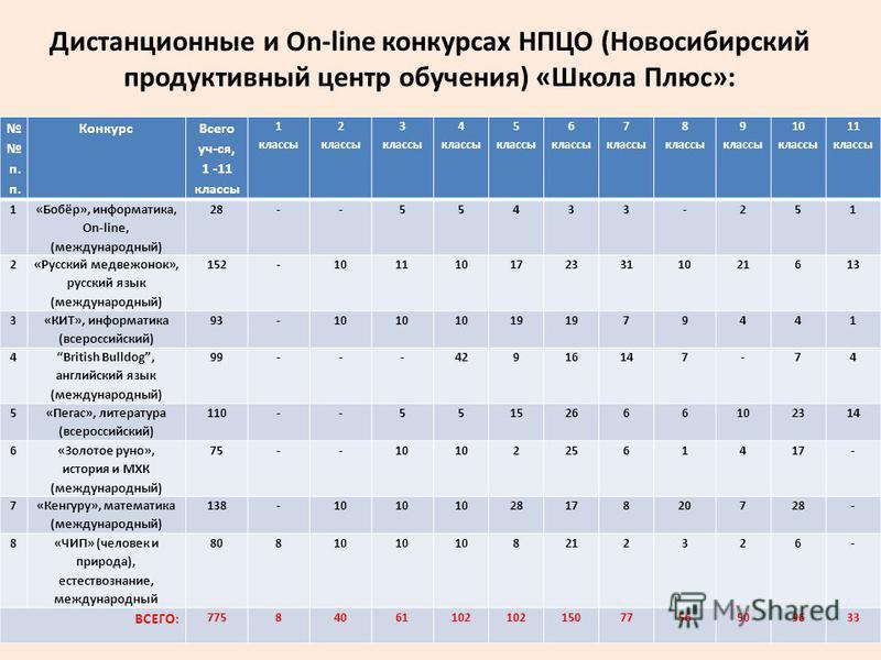 Дистанционные и On-line конкурсах НПЦО (Новосибирский продуктивный центр обучения) «Школа Плюс»: п. п. Конкурс Всего уч-ся, 1 -11 классы 1 классы 2 классы 3 классы 4 классы 5 классы 6 классы 7 классы 8 классы 9 классы 10 классы 11 классы 1 «Бобёр», и