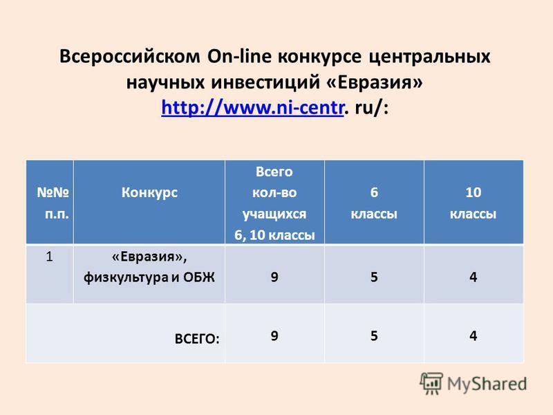 Всероссийском On-line конкурсе центральных научных инвестиций «Евразия» http://www.ni-centr. ru/: http://www.ni-centr п.п. Конкурс Всего кол-во учащихся 6, 10 классы 6 классы 10 классы 1 «Евразия», физкультура и ОБЖ954 ВСЕГО: 954