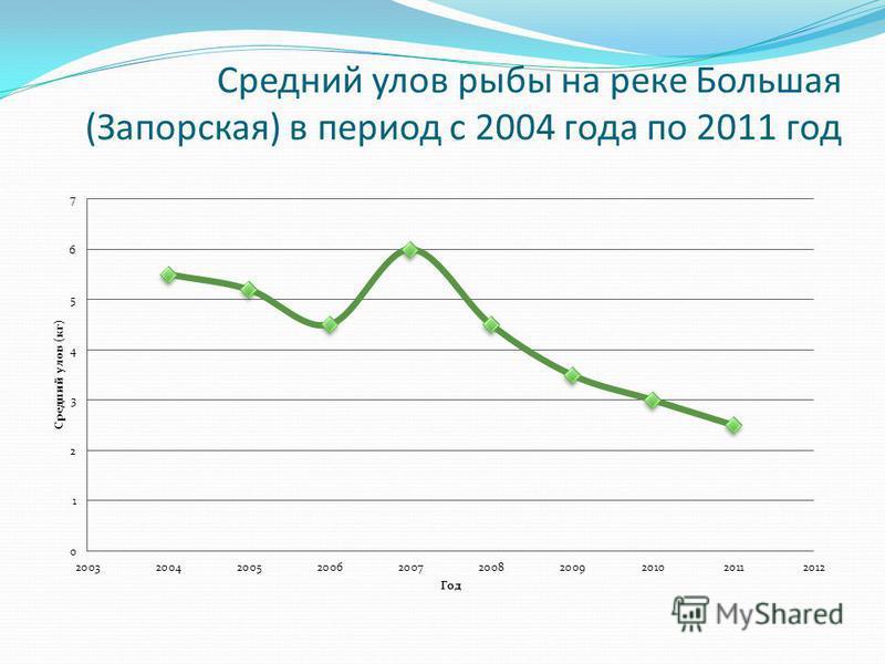 Средний улов рыбы на реке Большая (Запорская) в период с 2004 года по 2011 год