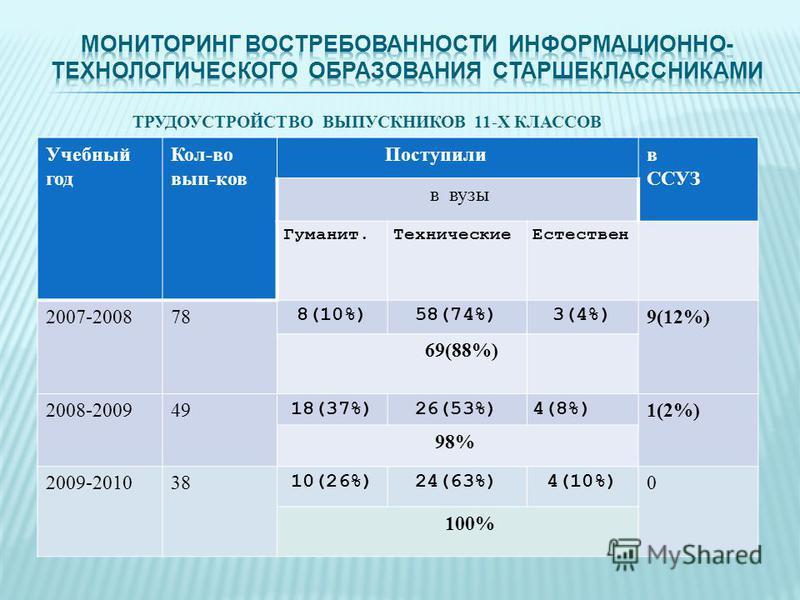 ТРУДОУСТРОЙСТВО ВЫПУСКНИКОВ 11-Х КЛАССОВ Учебный год Кол-во вып-ков Поступилив ССУЗ в вузы Гуманит.Технические Естествен 2007-200878 8(10%)58(74%)3(4%) 9(12%) 69(88%) 2008-200949 18(37%)26(53%)4(8%) 1(2%) 98% 2009-201038 10(26%)24(63%)4(10%) 0 100%