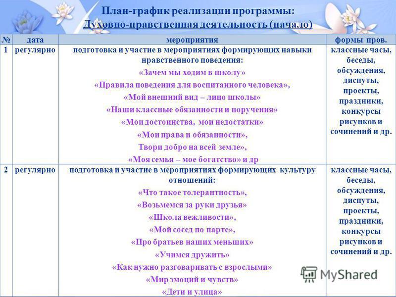 План-график реализации программы: Духовно-нравственная деятельность (начало)