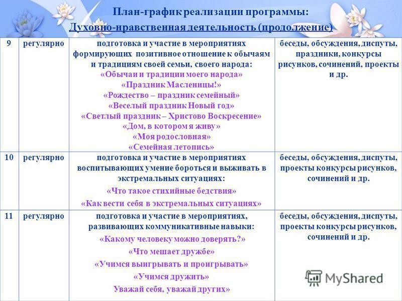 План-график реализации программы: Духовно-нравственная деятельность (продолжение)