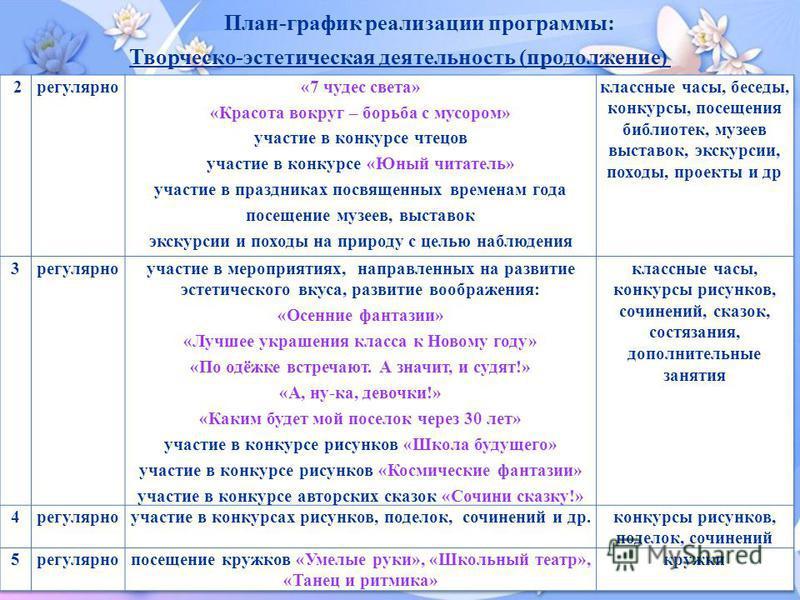 План-график реализации программы: Творческо-эстетическая деятельность (продолжение)