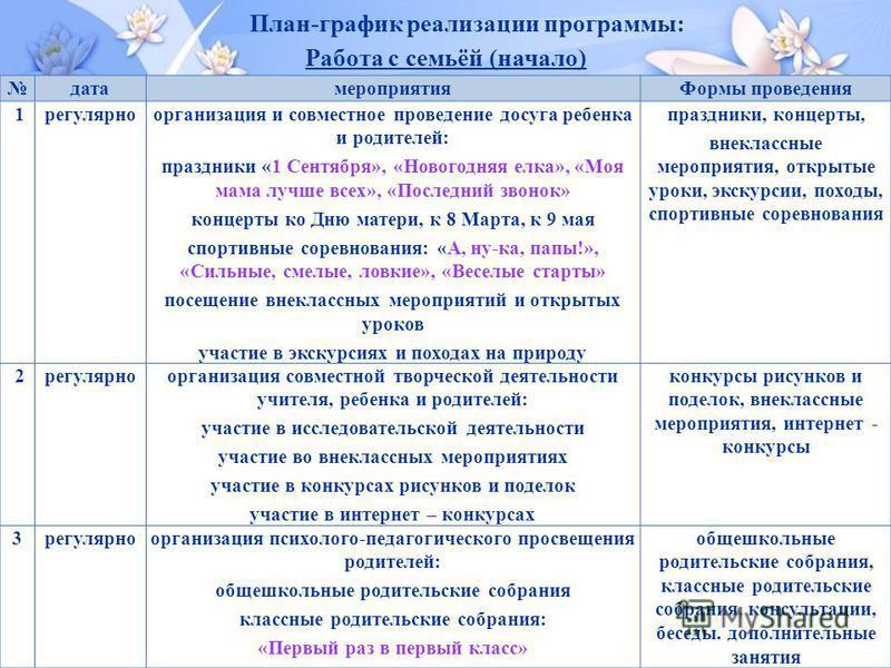 План-график реализации программы: Работа с семьёй (начало)