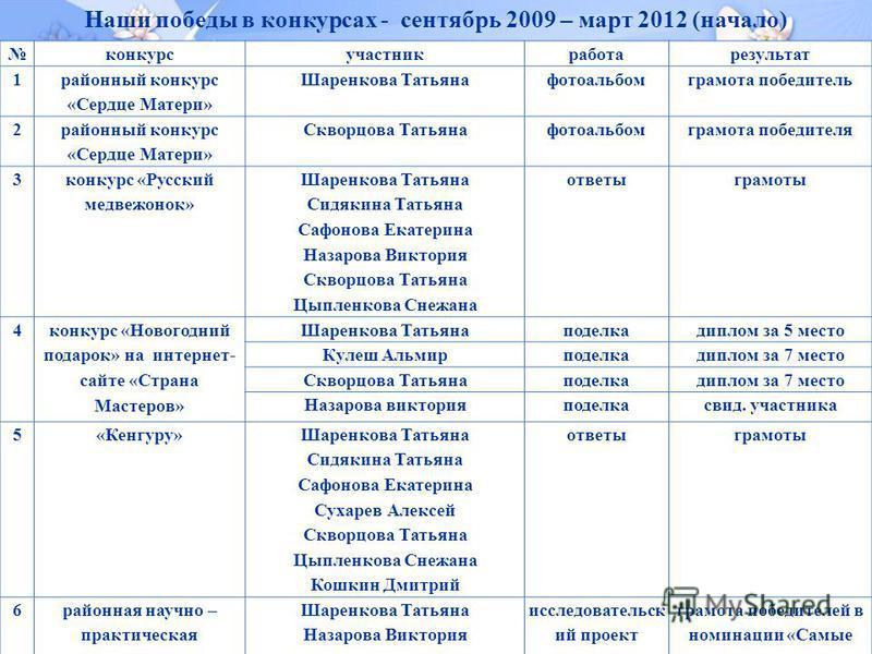 Наши победы в конкурсах - сентябрь 2009 – март 2012 (начало)