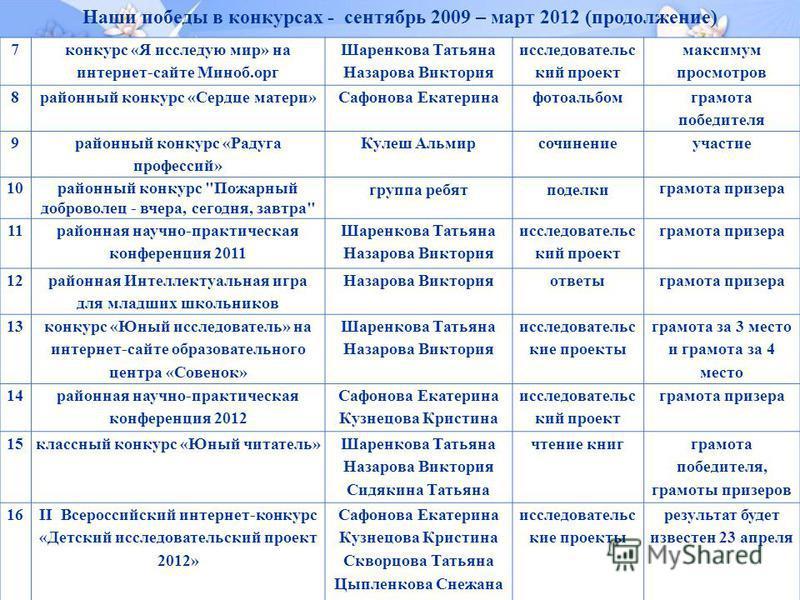 Наши победы в конкурсах - сентябрь 2009 – март 2012 (продолжение)