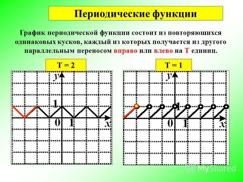 Периодические функции График периодической функции состоит из повторяющихся одинаковых кусков, каждый из которых получается из другого параллельным переносом вправо или влево на Т единиц. Т = 2Т = 1