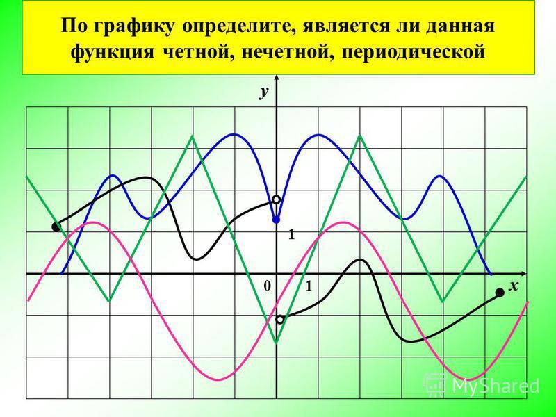 0 1 1 х у По графику определите, является ли данная функция четной, нечетной, периодической