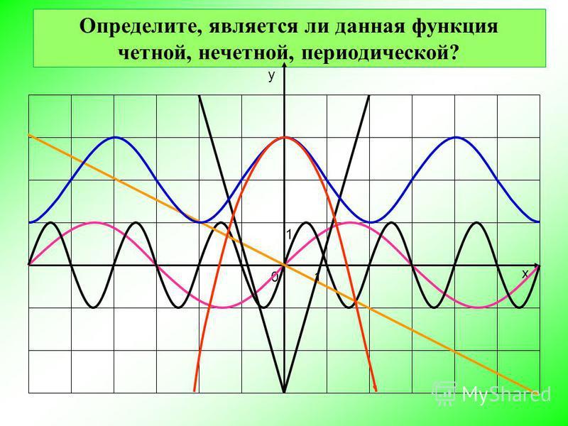 Определите, является ли данная функция четной, нечетной, периодической? 0 1 1 х у