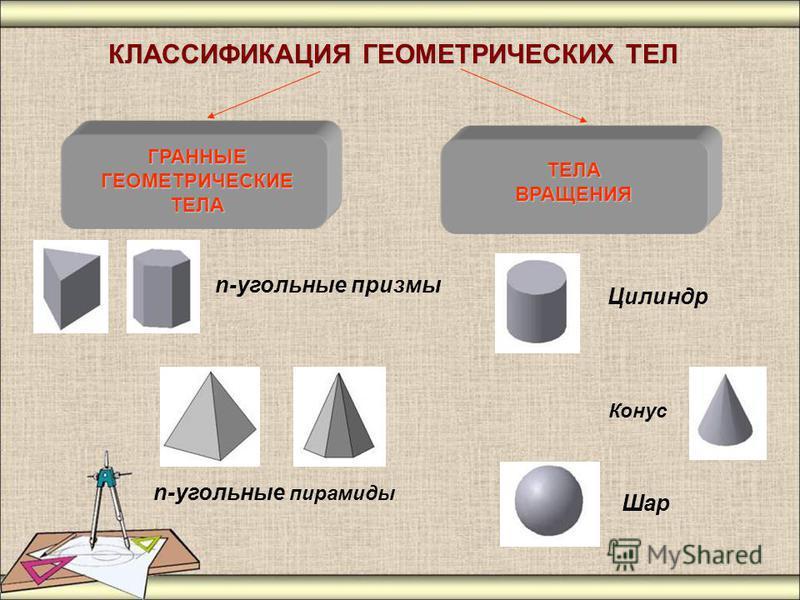 КЛАССИФИКАЦИЯ ГЕОМЕТРИЧЕСКИХ ТЕЛ ТЕЛА ВРАЩЕНИЯ ГРАННЫЕ ГЕОМЕТРИЧЕСКИЕ ТЕЛА n-угольные пирамиды Конус n-угольные призмы Цилиндр Шар