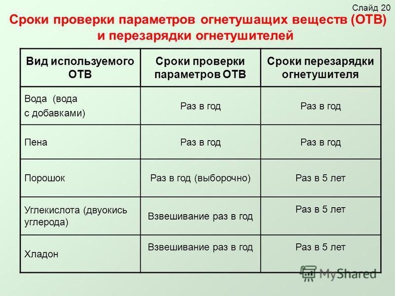 Сроки проверки параметров огнетушащих веществ (ОТВ) и перезарядки огнетушителей Вид используемого ОТВ Сроки проверки параметров ОТВ Сроки перезарядки огнетушителя Вода (вода с добавками) Раз в год Пена Раз в год Порошок Раз в год (выборочно)Раз в 5 л