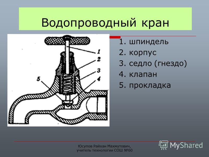 Юсупов Райхан Махмутович, учитель технологии СОШ 60 4 Водопроводный кран 1. шпиндель 2. корпус 3. седло (гнездо) 4. клапан 5. прокладка