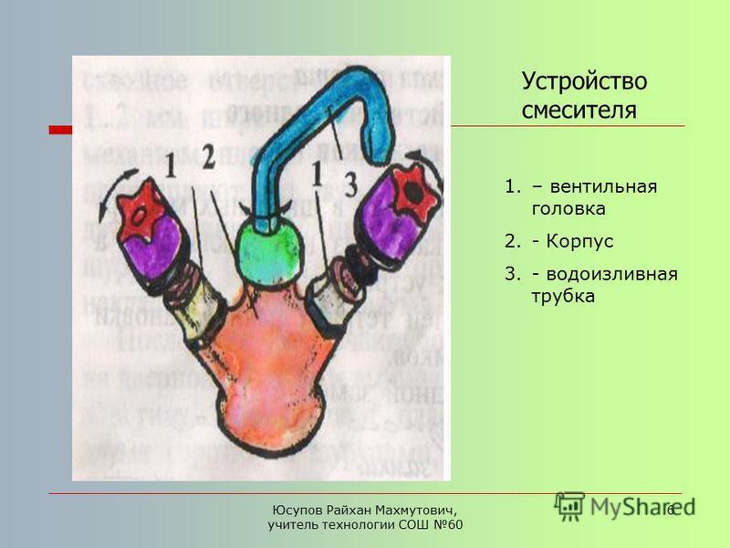 Юсупов Райхан Махмутович, учитель технологии СОШ 60 6 Устройство смесителя 1.– вентильная головка 2.- Корпус 3.- водоизливная трубка