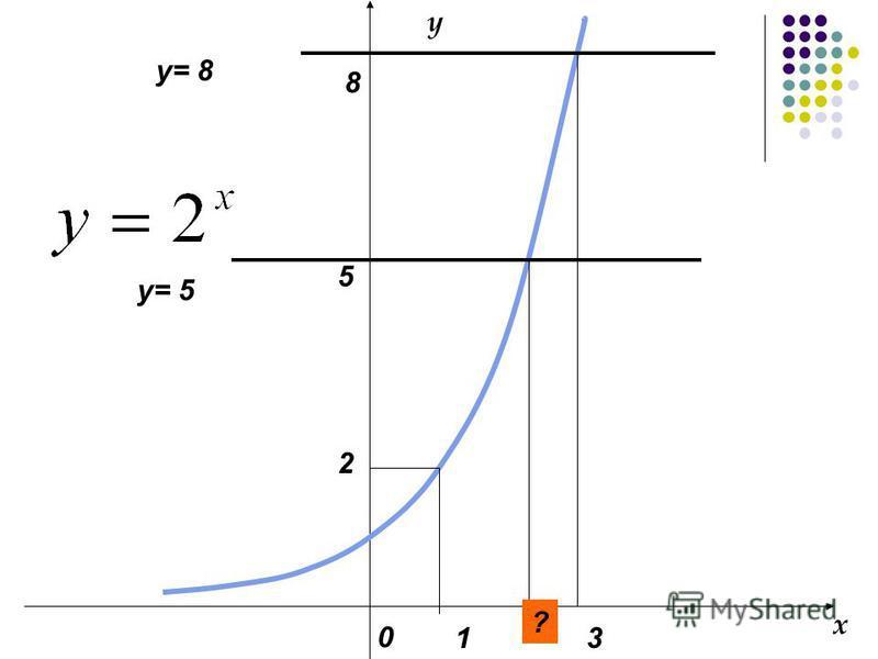 0 5 8 3 y= 5 1 2 y= 8 x y ?