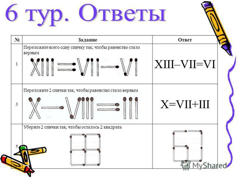 Задание Ответ 1 Переложите всего одну спичку так, чтобы равенство стало верным XIII–VII=VI 3 Переложите 2 спички так, чтобы равенство стало верным X=VII+III 5 Уберите 2 спички так, чтобы осталось 2 квадрата
