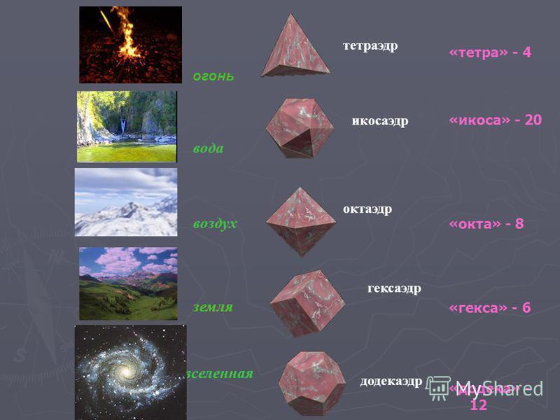 огонь вода воздух земля вселенная огонь вода воздух земля вселенная огонь вода воздух земля вселенная тетраэдр икосаэдр октаэдр кексаэдр додекаэдр «тетра» - 4 «икоса» - 20 «окта» - 8 «кекса» - 6 «додека» - 12