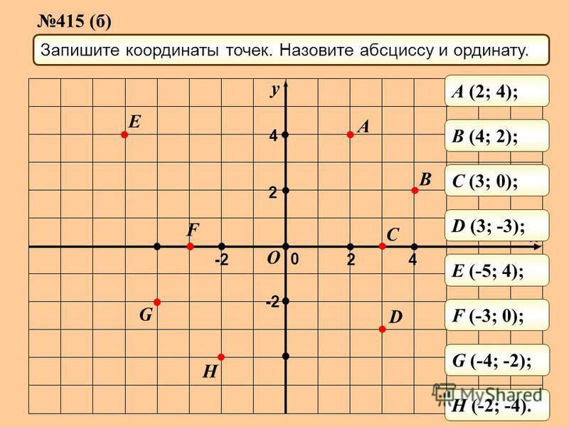 y x Запишите координаты точек. Назовите абсциссу и ординату. A B C D H G F E O 0 -2 2 4 2 4 A (2; 4); B (4; 2); C (3; 0); D (3; -3); E (-5; 4); F (-3; 0); G (-4; -2); H (-2; -4). 415 (б)