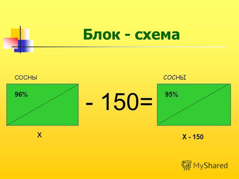 СОСНЫ x X - 150 96%95% - 150= СОСНЫ Блок - схема