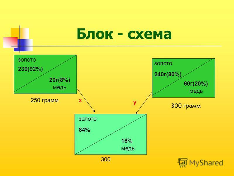 золото 230(92%) 20 г(8%) 250 грамм 240 г(80%) 60 г(20%) медь золото х у 84% 16% медь 300 300 грамм Блок - схема