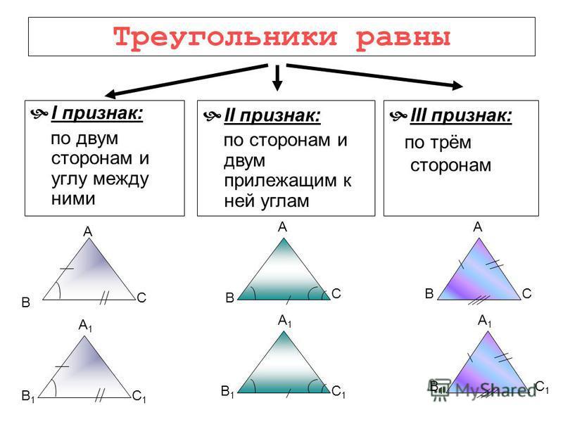Третий признак равенства треугольников Формулировка: Если три стороны одного треугольника соответственно равны трем сторонам другого треугольника, то такие треугольники равны А А1А1 В В1В1 С С1С1 Если АВ = А 1 В 1 АС = А 1 С 1 ВС = В 1 С 1 ΔАВС = ΔА