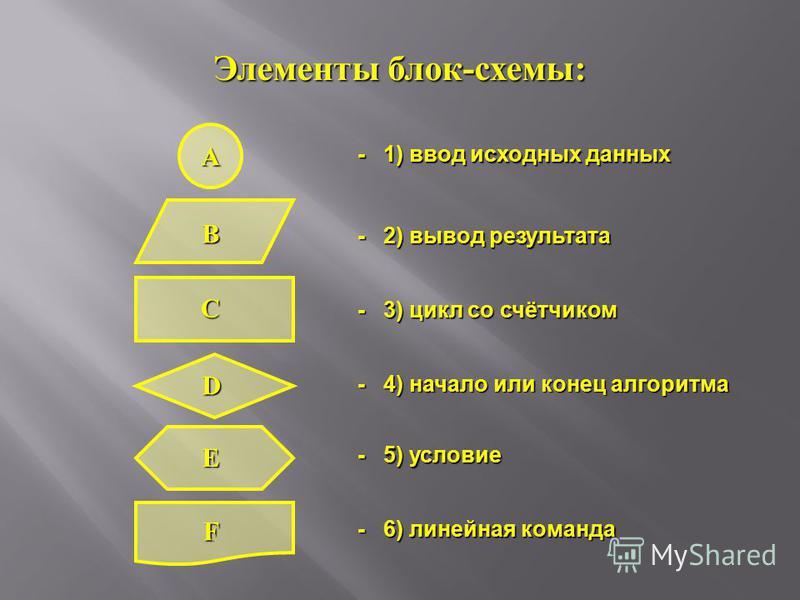 Элементы блок-схемы: - 4) начало или конец алгоритма - 1) ввод исходных данных - 6) линейная команда - 5) условие - 3) цикл со счётчиком - 2) вывод результата A B C D E F