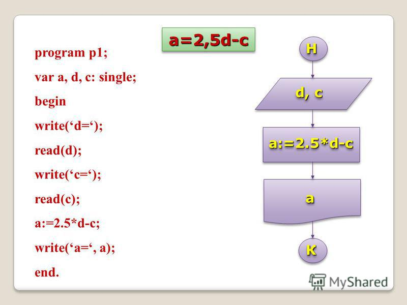 a=2,5d-c a=2,5d-c НН КК d, c a:=2.5*d-ca:=2.5*d-c aa program p1; var a, d, c: single; begin write(d=); read(d); write(c=); read(c); a:=2.5*d-c; write(a=, a); end.