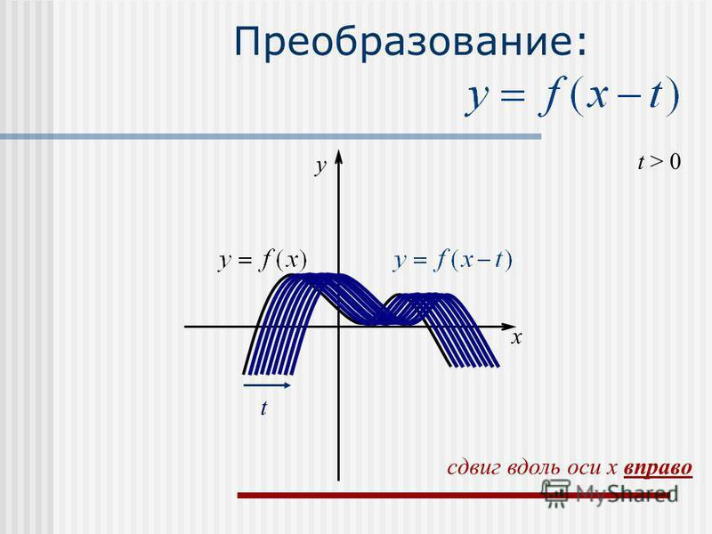 Преобразование: t > 0 t x y сдвиг вдоль оси x вправо