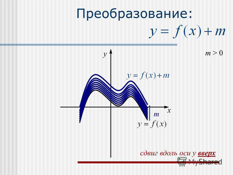 Преобразование: m > 0 m x y сдвиг вдоль оси y вверх