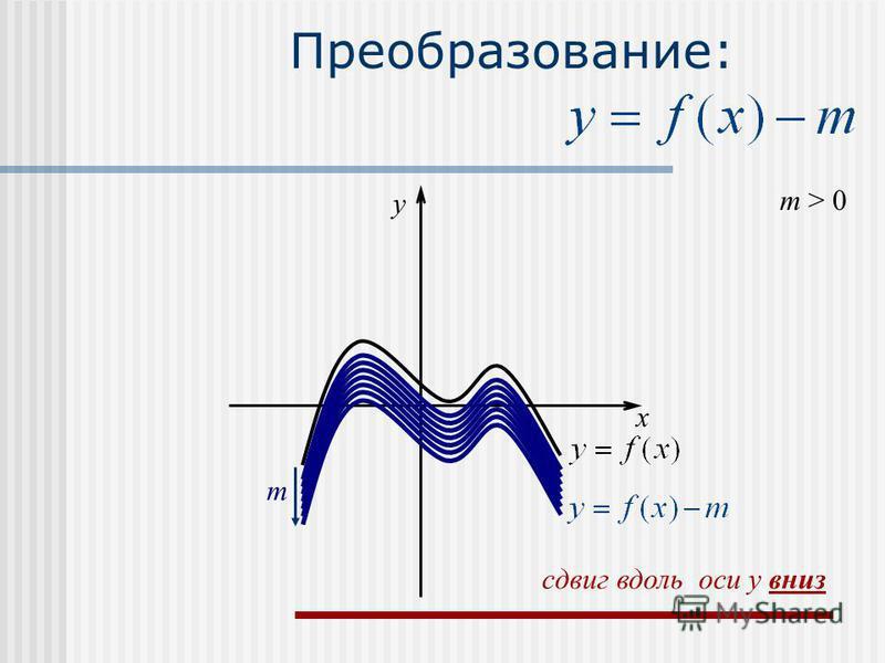 Преобразование: m > 0 m x y сдвиг вдоль оси y вниз