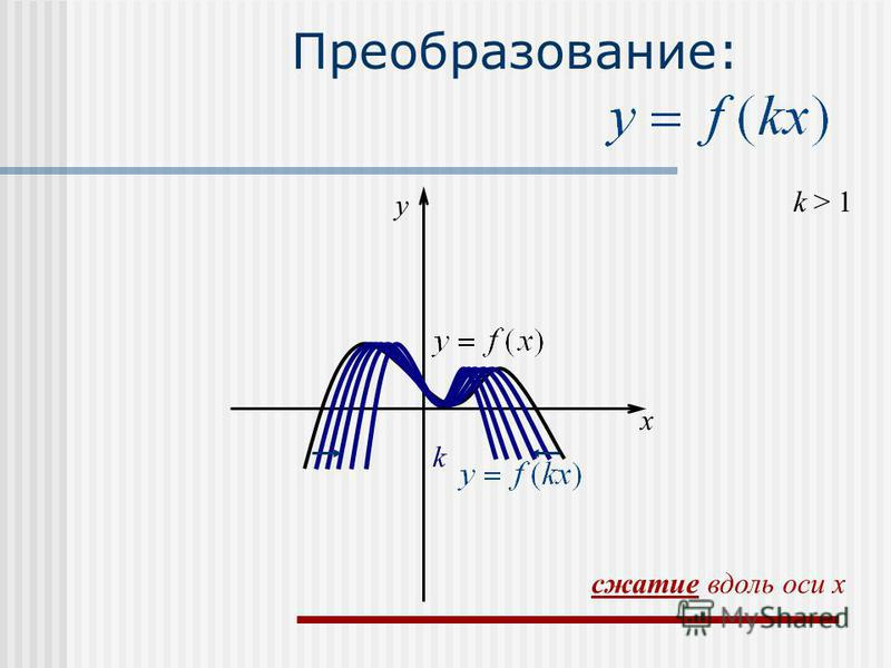 Преобразование: k > 1 k x y сжатие вдоль оси x
