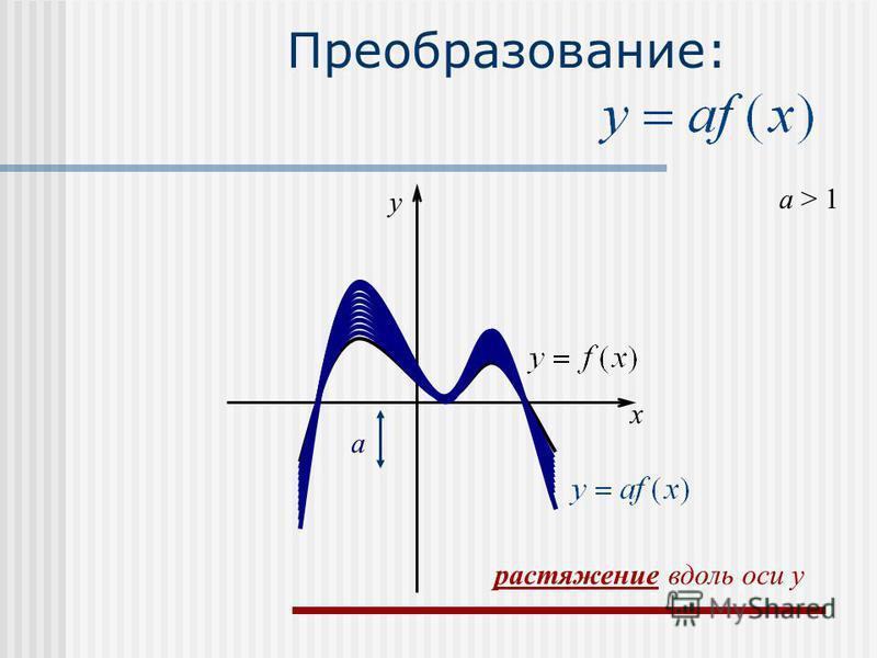 Преобразование: a > 1 a x y растяжение вдоль оси y