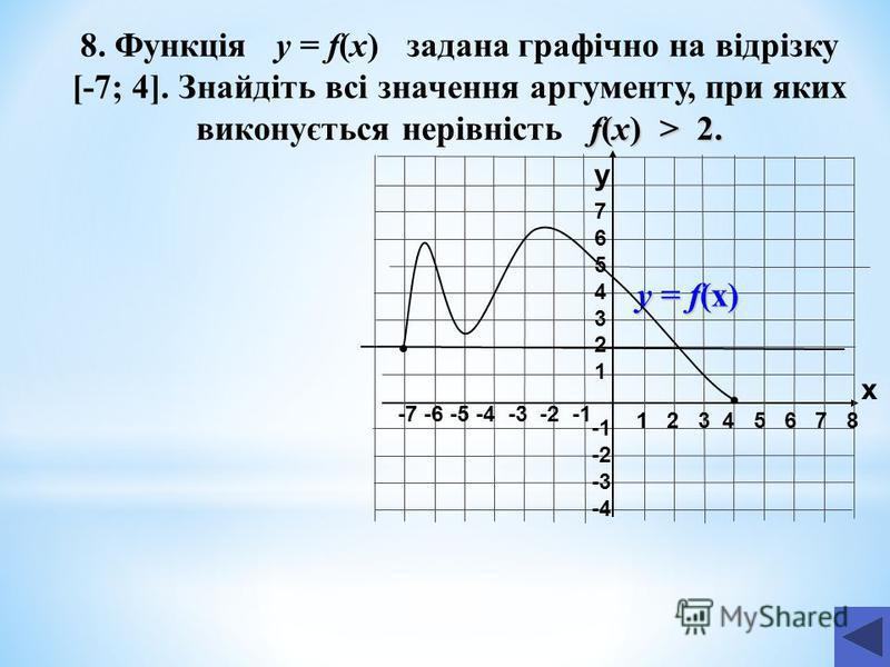 1 2 3 4 5 6 7 8 -7 -6 -5 -4 -3 -2 -1 76543217654321 -2 -3 -4 f(x) > 2. 8. Функція у = f(x) задана графічно на відрізку [-7; 4]. Знайдіть всі значення аргументу, при яких виконується нерівність f(x) > 2. y x у = f(x)
