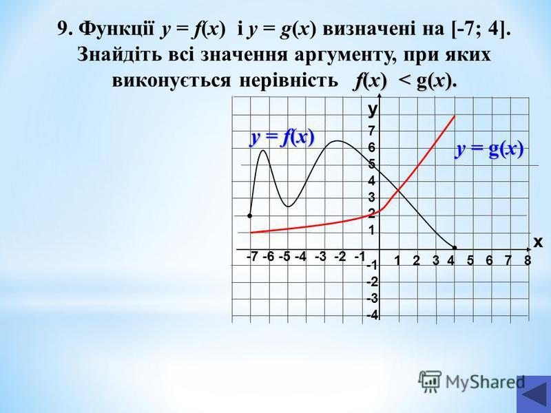 1 2 3 4 5 6 7 8 -7 -6 -5 -4 -3 -2 -1 76543217654321 -2 -3 -4 f(x) < g(x). 9. Функції y = f(x) і y = g(x) визначені на [-7; 4]. Знайдіть всі значення аргументу, при яких виконується нерівність f(x) < g(x). y x у = f(x) у = g(x)