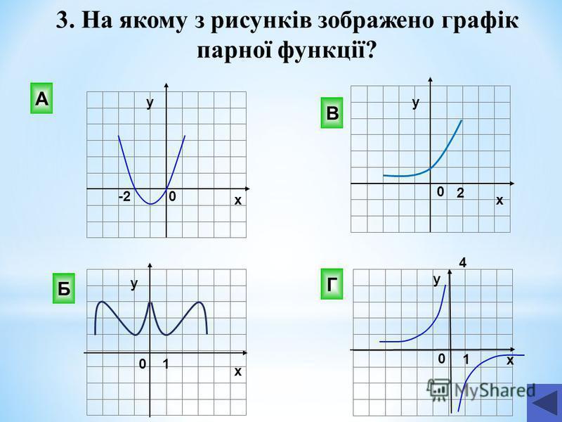 В Г Б А 2 0 -2 х у х х х у у 0 4 0 1 3. На якому з рисунків зображено графік парної функції? у 0 1