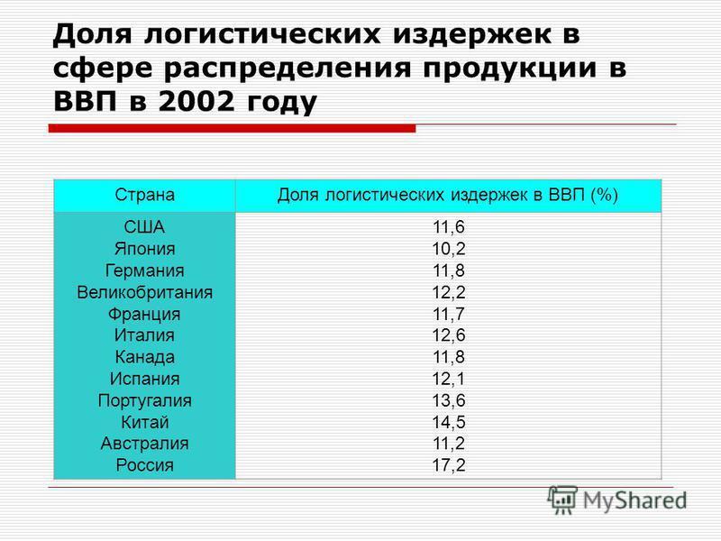 Доля логистических издержек в сфере распределения продукции в ВВП в 2002 году Страна Доля логистических издержек в ВВП (%) США Япония Германия Великобритания Франция Италия Канада Испания Португалия Китай Австралия Россия 11,6 10,2 11,8 12,2 11,7 12,