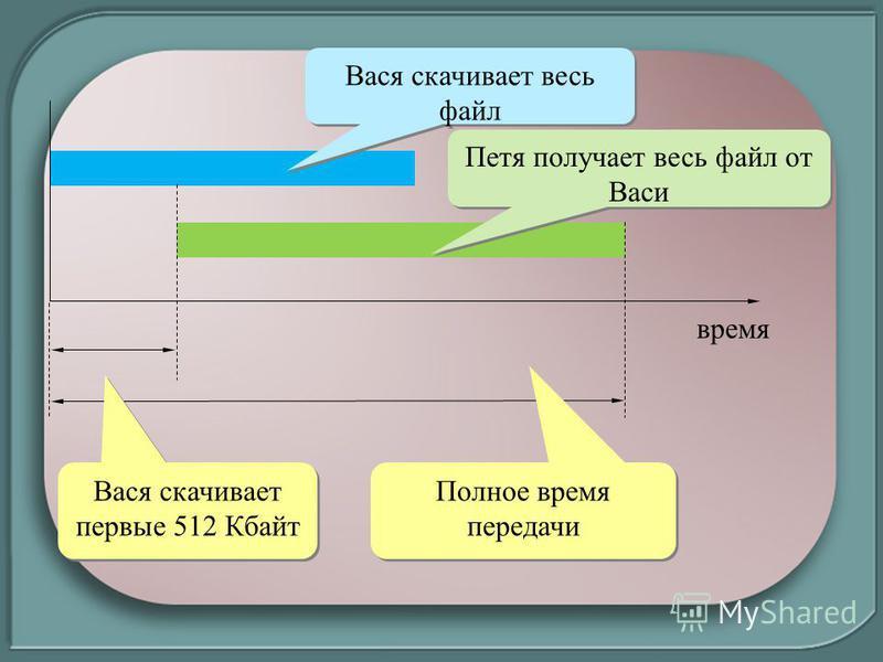 время Вася скачивает первые 512 Кбайт Вася скачивает весь файл Петя получает весь файл от Васи Полное время передачи
