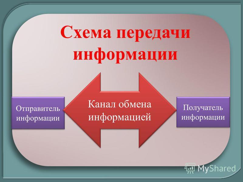 Отправитель информации Получатель информации Канал обмена информацией Схема передачи информации