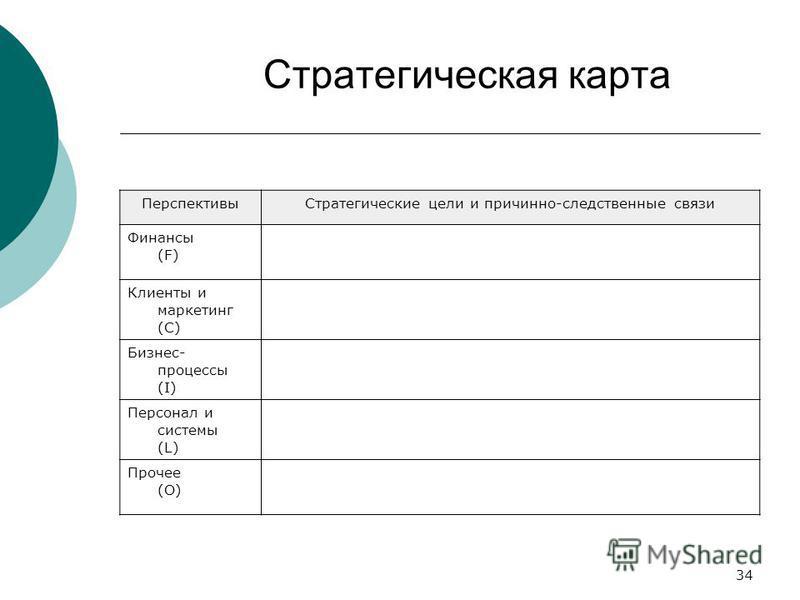 34 Стратегическая карта Перспективы Стратегические цели и причинно-следственные связи Финансы (F) Клиенты и маркетинг (C) Бизнес- процессы (I) Персонал и системы (L) Прочее (O)