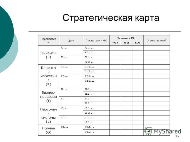 35 Стратегическая карта Перспектив ы Цели Показатели - KPI Значения KPI Ответственный 200620072008 Финансы (F) F1....F1.1.... F1.2.... F2....F2.1.... F2.2.... Клиенты и маркетин г (K) C1....C1.1.... C1.2.... C2....C2.1.... C2.2.... Бизнес- процессы (