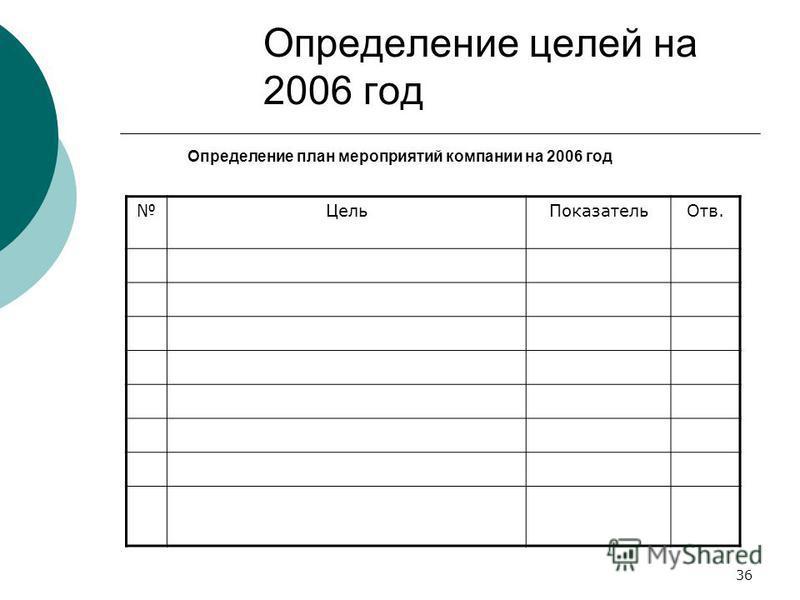 36 Определение целей на 2006 год Определение план мероприятий компании на 2006 год Цель ПоказательОтв.