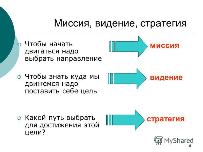 6 Миссия, видение, стратегия Чтобы начать двигаться надо выбрать направление Чтобы знать куда мы движемся надо поставить себе цель Какой путь выбрать для достижения этой цели? миссия видение стратегия