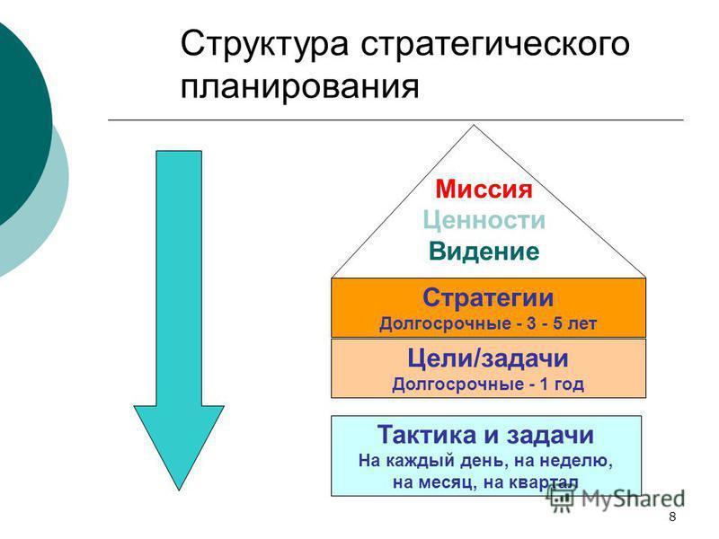 8 Стратегии Долгосрочные - 3 - 5 лет Миссия Ценности Видение Тактика и задачи На каждый день, на неделю, на месяц, на квартал Цели/задачи Долгосрочные - 1 год Структура стратегического планирования