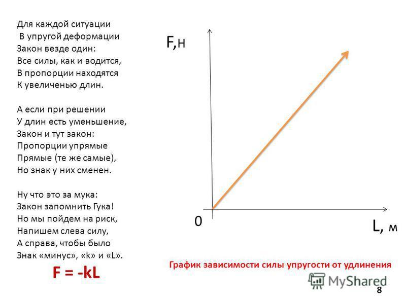Для каждой ситуации В упругой деформации Закон везде один: Все силы, как и водится, В пропорции находятся К увеличенью длин. А если при решении У длин есть уменьшение, Закон и тут закон: Пропорции упрямые Прямые (те же самые), Но знак у них сменен. Н
